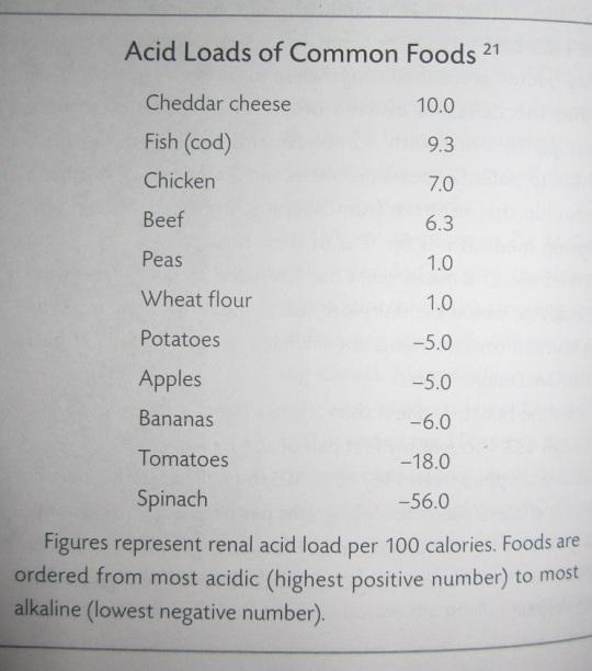 Eläinkunnan ruoissa on paljon happoa, mikä on pahaksi terveydelle. Miinusarvoilla merkitään emäksisiä ruokia, jotka ovat terveydelle hyväksi.
