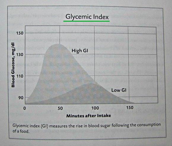 glykeeminen indeksi