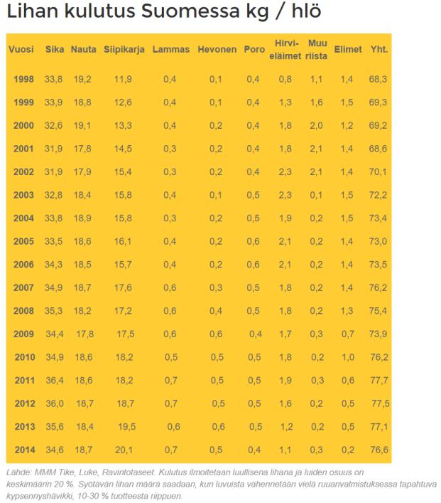 Lähde: http://www.lihatiedotus.fi/www/fi/tilastot/lihan_kulutus_suomessa.php. Vuonna 2014 tuotantoeläinten osuus oli 74,6 kg (97,39 %), riistan 1,8 kg (2,35 %) ja elinten 0,2 kg (0,26 %).