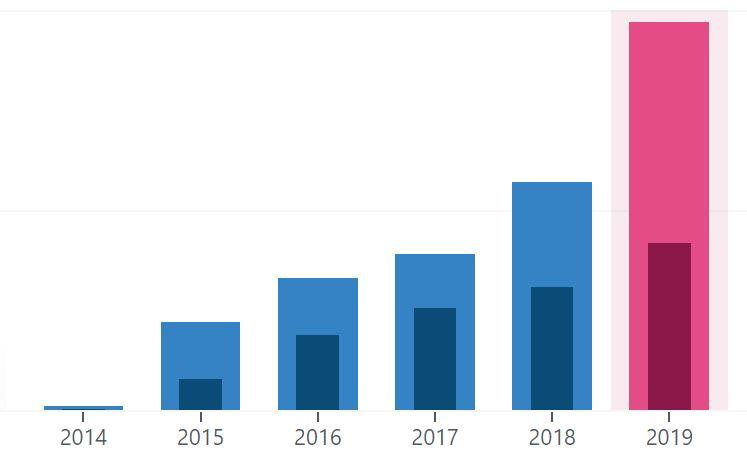 Blogin tilastot vuosina 2014-2019.